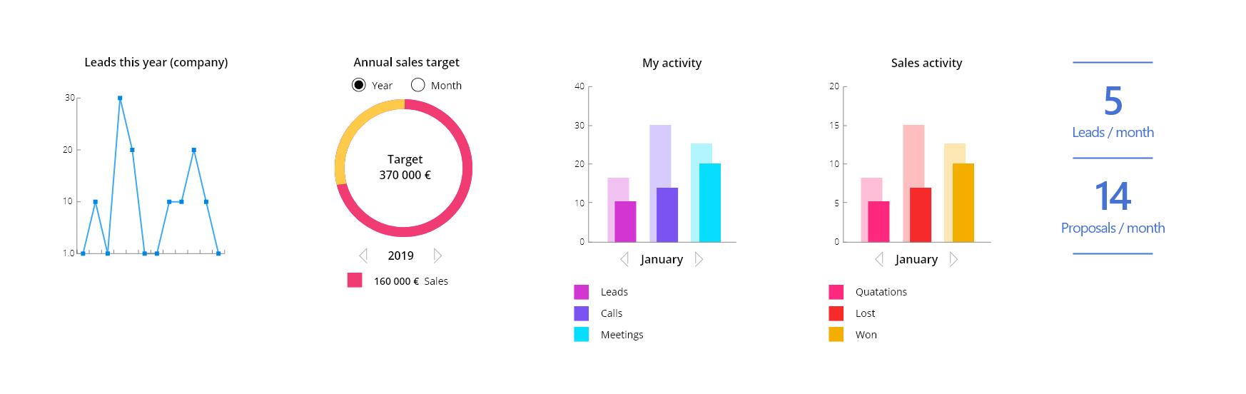 Data näytettynä graafisessa muodossa