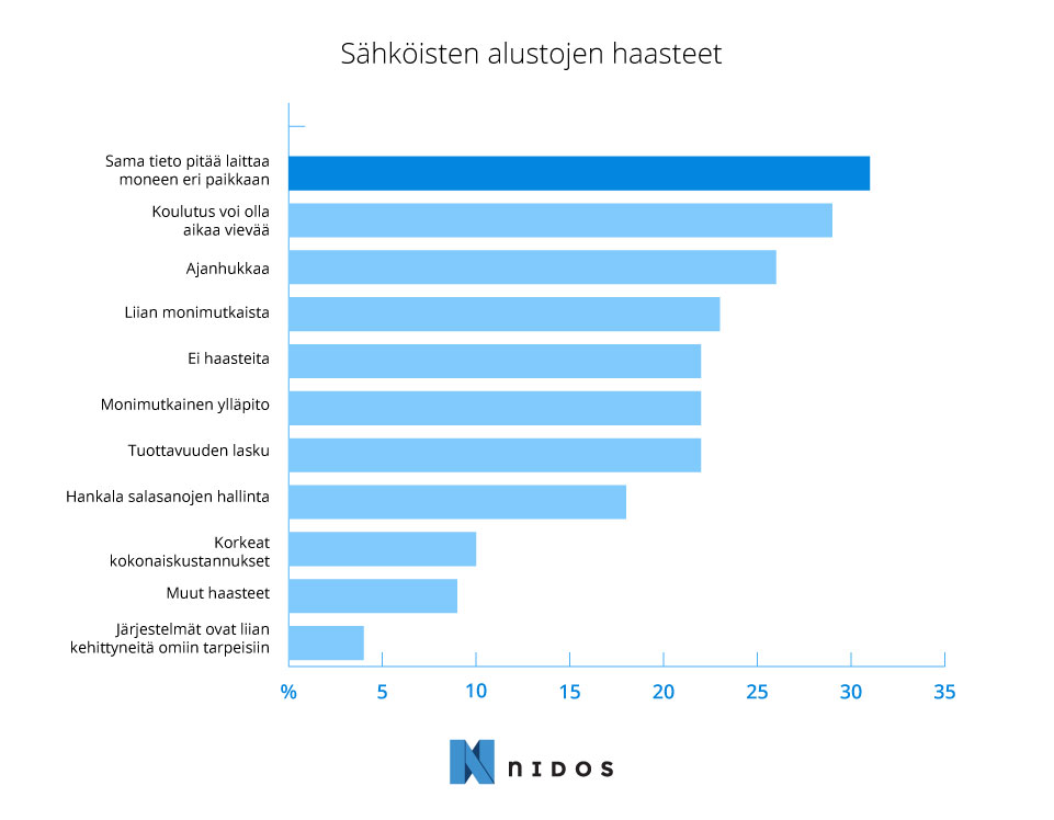 Survey results concerning diffrent IT systems