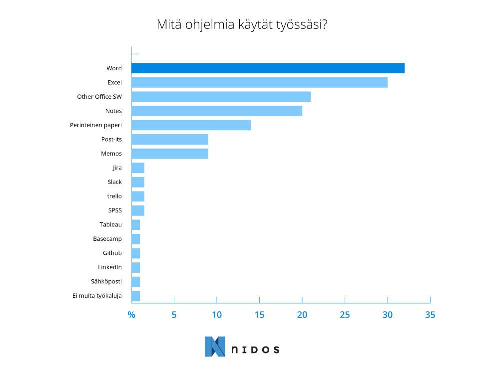 Projektinhallinnan suosituimmat ohjelmat